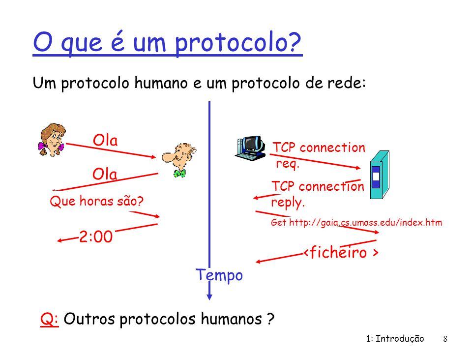 O que é um protocolo Um protocolo humano e um protocolo de rede: Ola