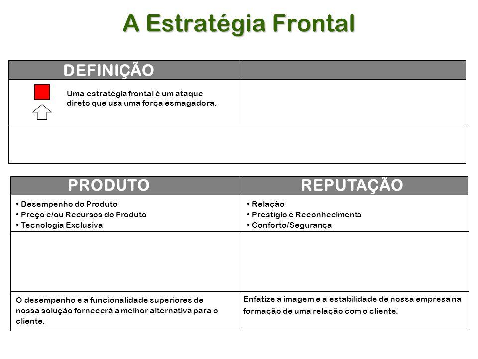 A Estratégia Frontal DEFINIÇÃO PRODUTO REPUTAÇÃO