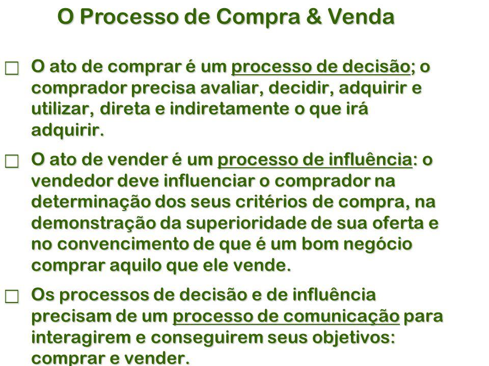 O Processo de Compra & Venda