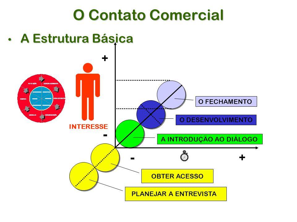 O Contato Comercial - - A Estrutura Básica + + O FECHAMENTO