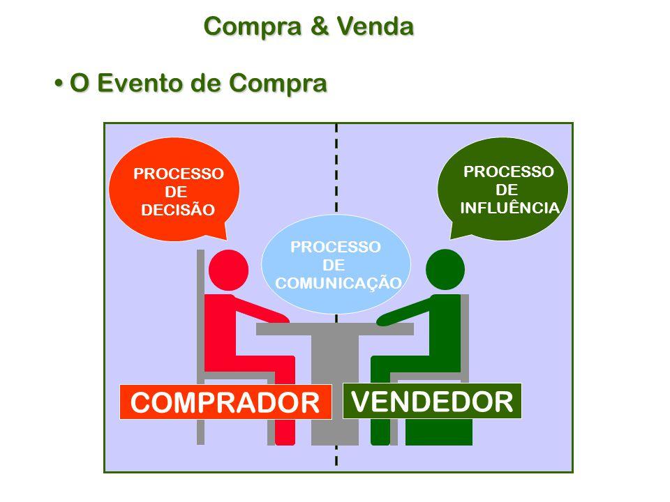 COMPRADOR VENDEDOR Compra & Venda O Evento de Compra PROCESSO PROCESSO