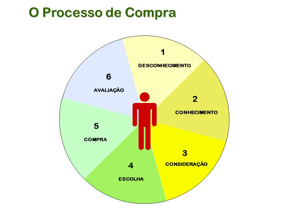 O Processo de Compra 1 6 2 5 3 4 DESCONHECIMENTO AVALIAÇÃO