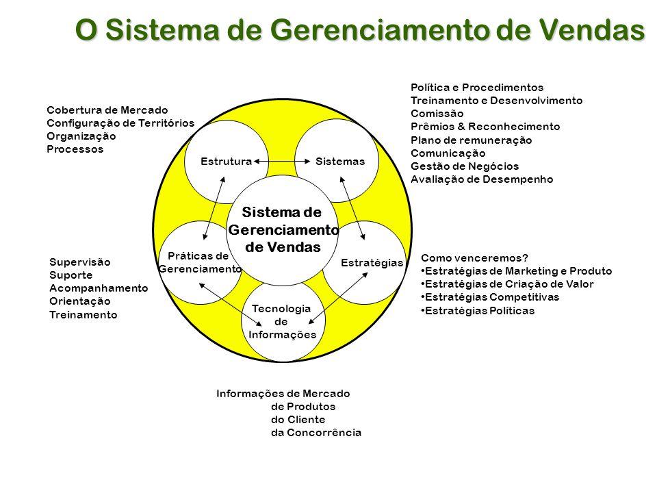 O Sistema de Gerenciamento de Vendas