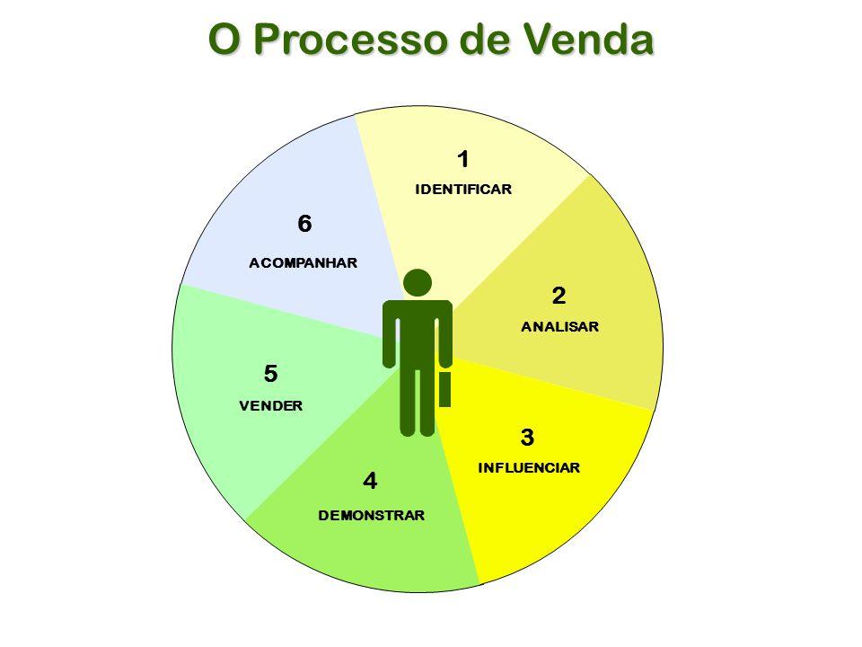 O Processo de Venda 1 6 2 5 3 4 IDENTIFICAR ACOMPANHAR ANALISAR VENDER