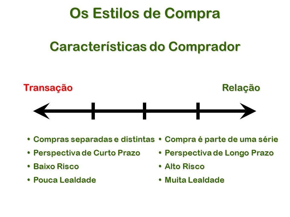 Características do Comprador