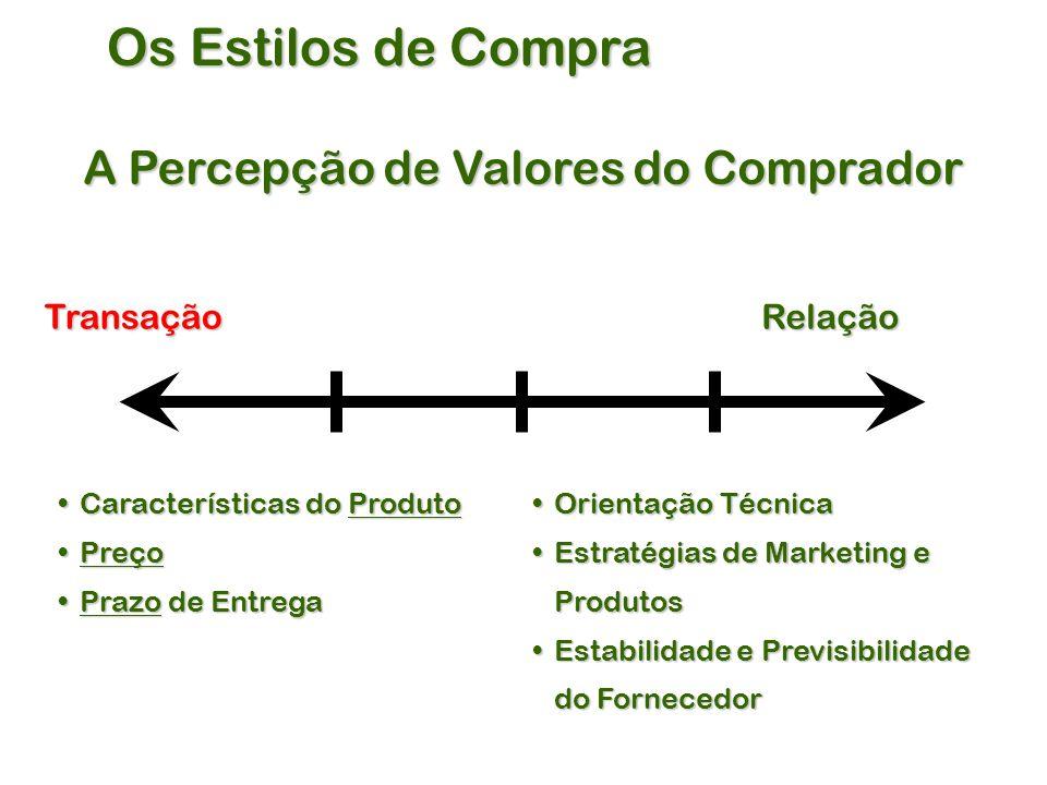 A Percepção de Valores do Comprador