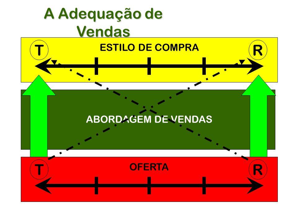 A Adequação de Vendas T R T R ESTILO DE COMPRA ABORDAGEM DE VENDAS