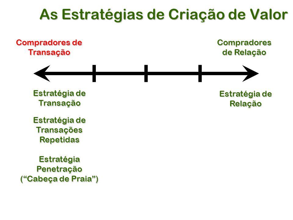 As Estratégias de Criação de Valor