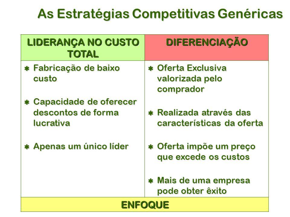 As Estratégias Competitivas Genéricas