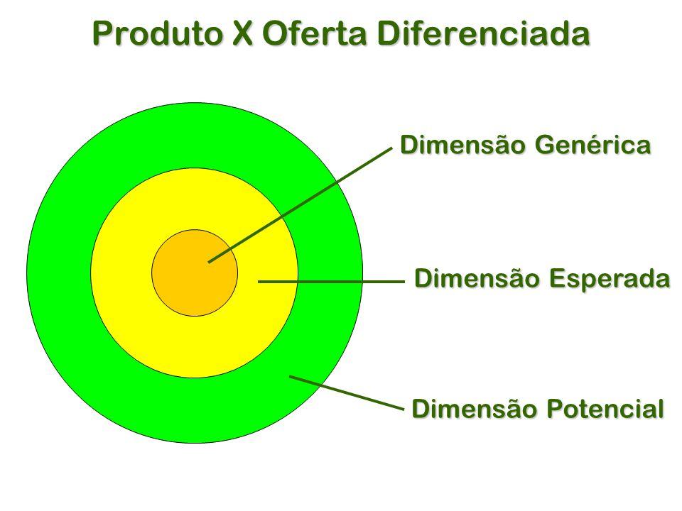 Produto X Oferta Diferenciada