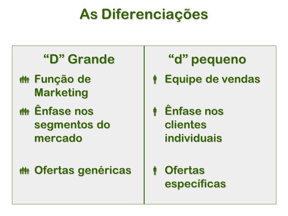 As Diferenciações D Grande d pequeno Função de Marketing