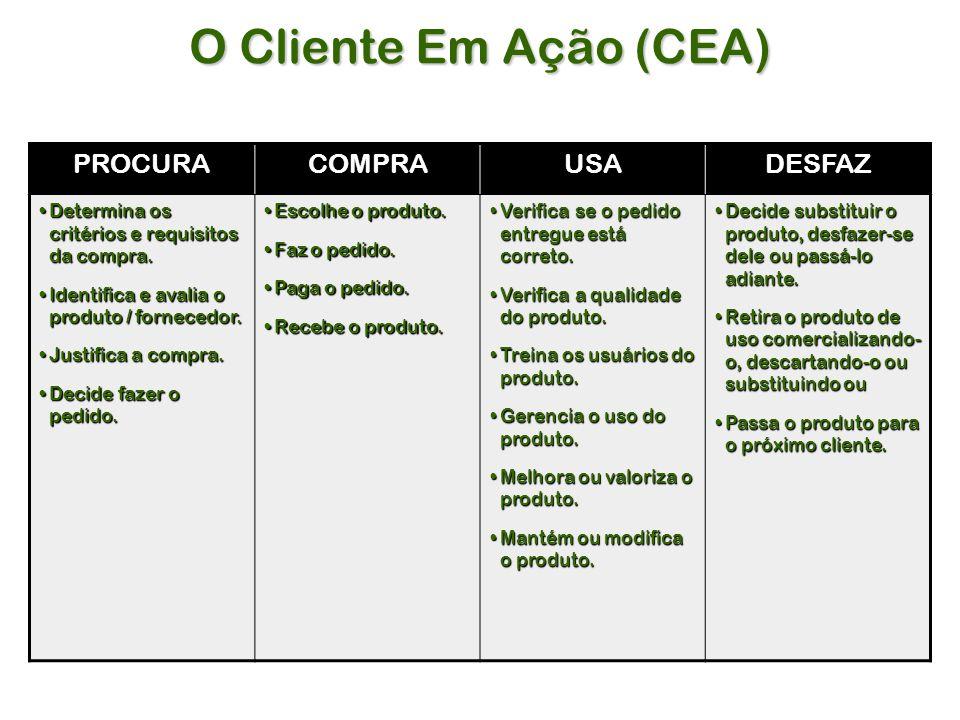 O Cliente Em Ação (CEA) PROCURA COMPRA USA DESFAZ