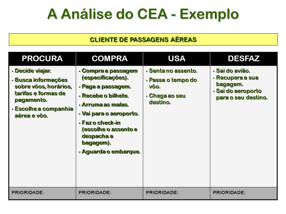 A Análise do CEA - Exemplo