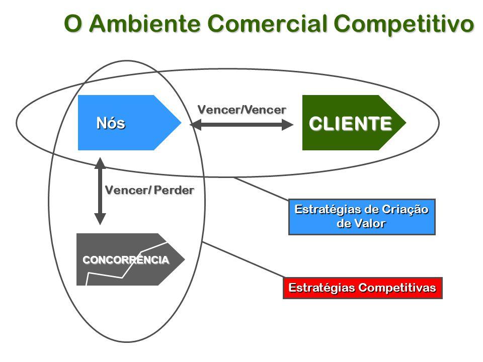 O Ambiente Comercial Competitivo