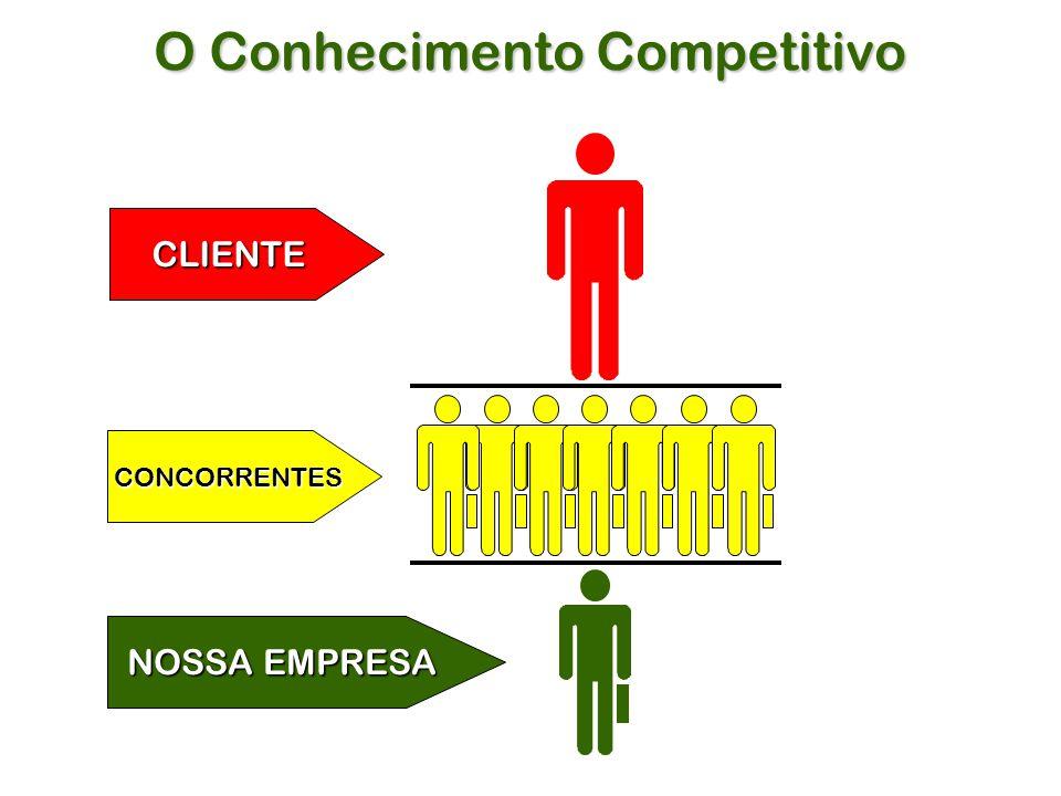 O Conhecimento Competitivo