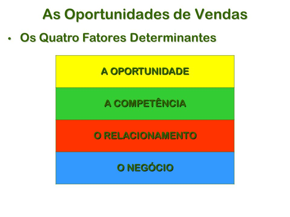 As Oportunidades de Vendas