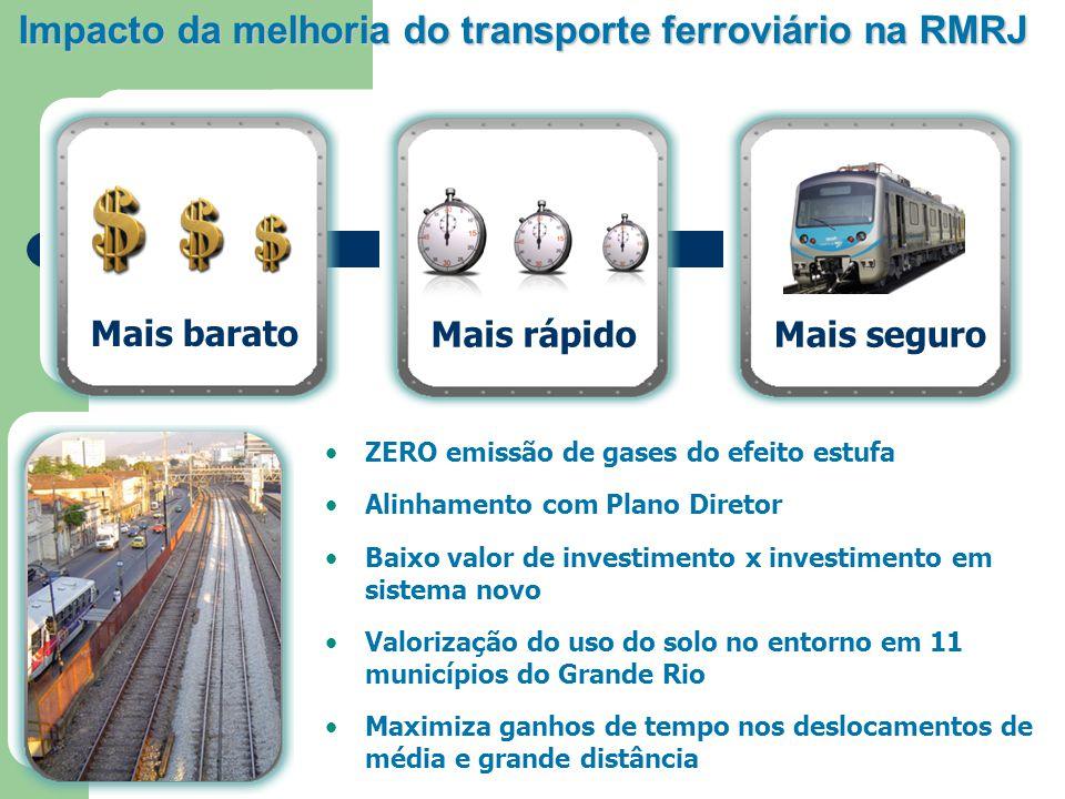Impacto da melhoria do transporte ferroviário na RMRJ