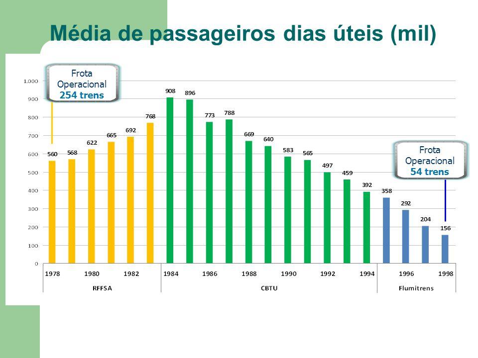 Média de passageiros dias úteis (mil)