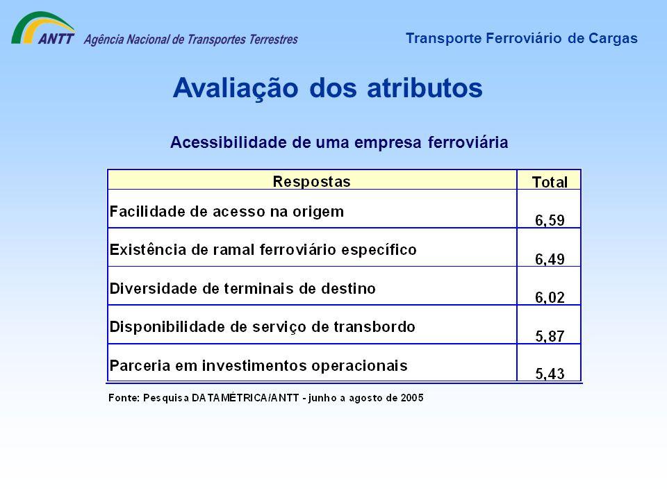 Avaliação dos atributos Acessibilidade de uma empresa ferroviária