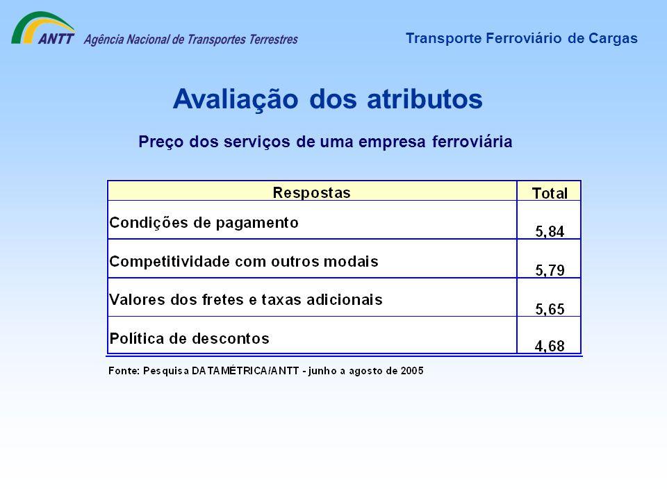Avaliação dos atributos Preço dos serviços de uma empresa ferroviária