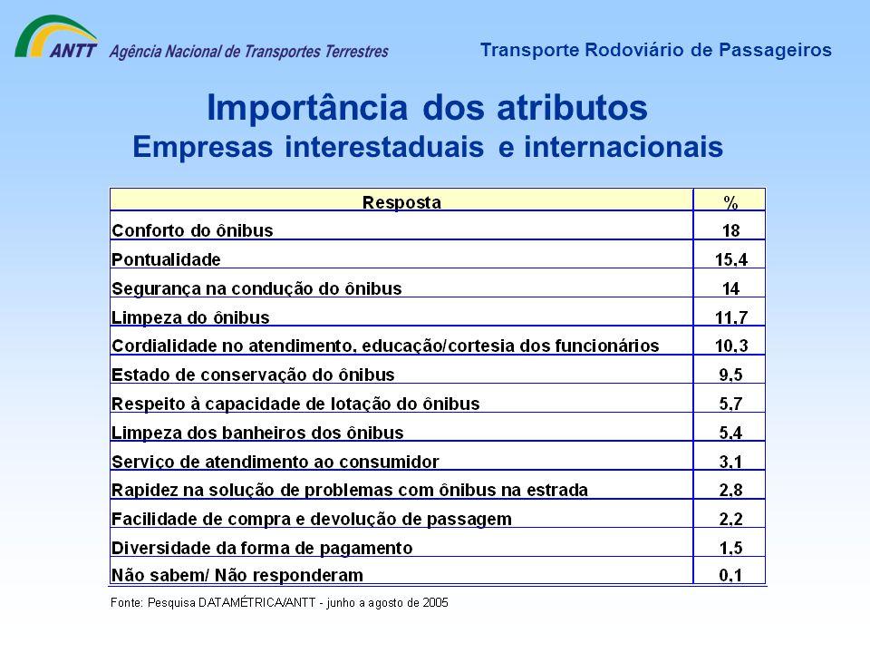 Importância dos atributos Empresas interestaduais e internacionais