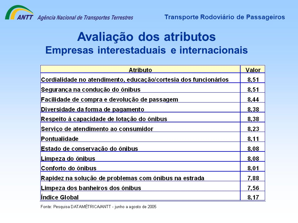 Avaliação dos atributos Empresas interestaduais e internacionais