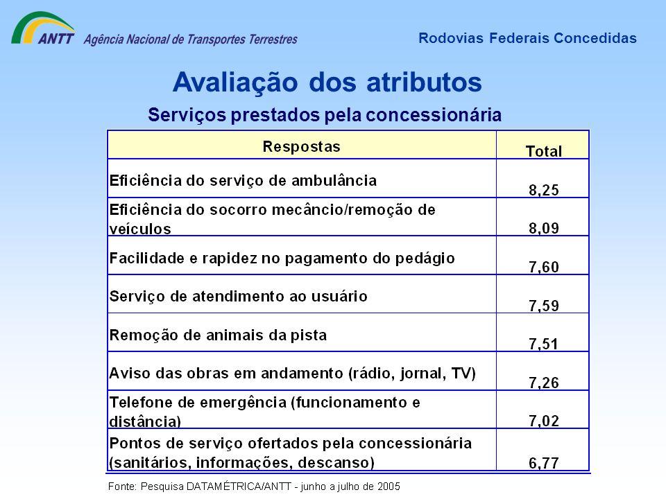 Avaliação dos atributos Serviços prestados pela concessionária