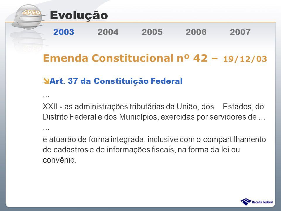 Evolução Emenda Constitucional nº 42 – 19/12/03
