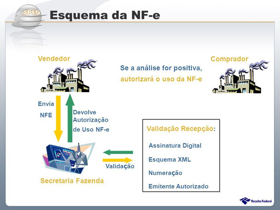 Se a análise for positiva, autorizará o uso da NF-e