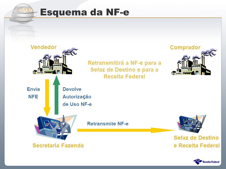 Retransmitirá a NF-e para a Sefaz de Destino e para a Receita Federal