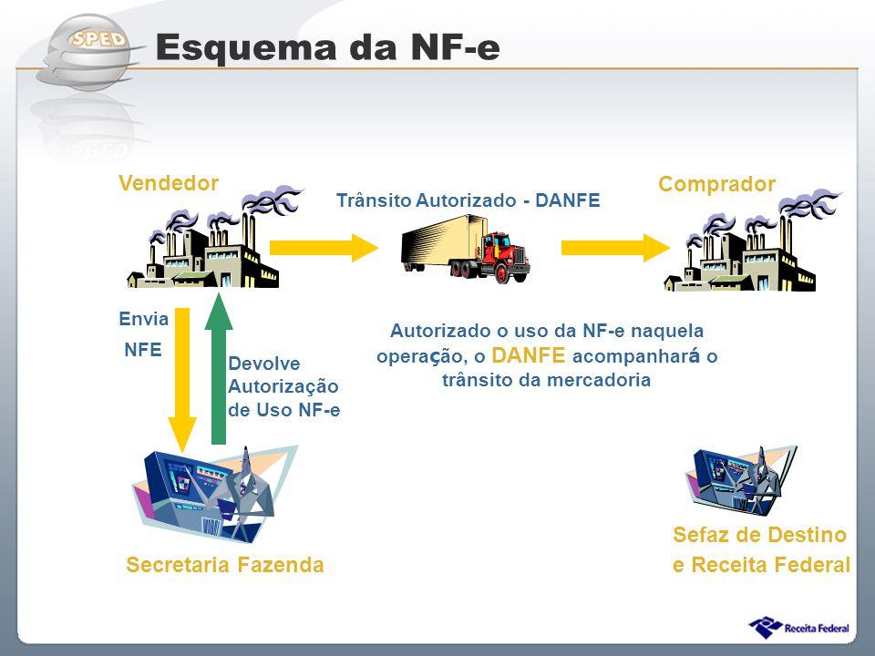 Esquema da NF-e Vendedor Comprador Sefaz de Destino e Receita Federal