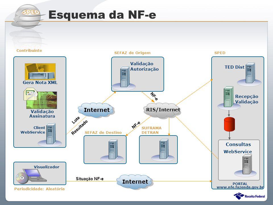 Esquema da NF-e Internet Internet RIS/Internet Consultas Validação