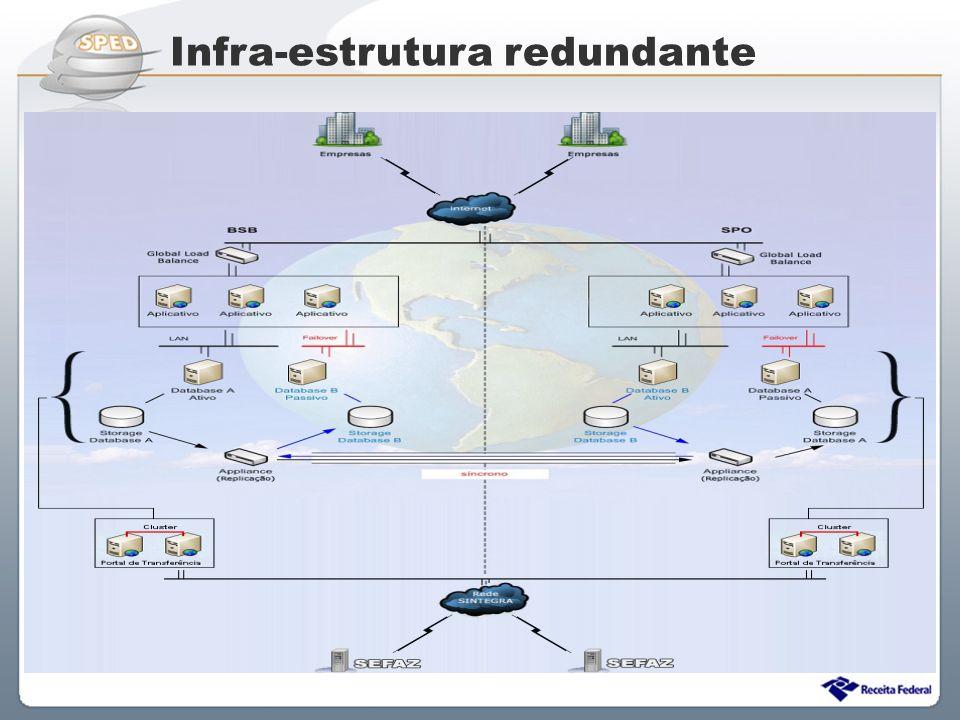 Infra-estrutura redundante