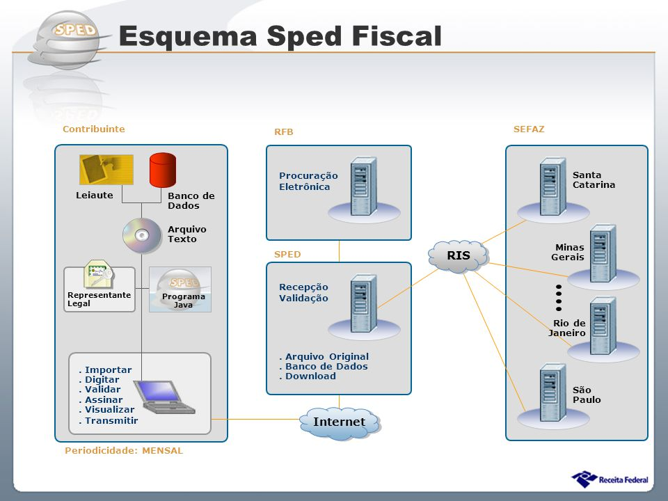 Esquema Sped Fiscal RIS Internet Contribuinte RFB SEFAZ Procuração