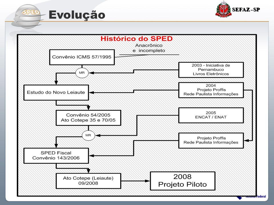 SEFAZ - SP Evolução 57