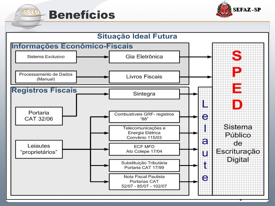 SEFAZ - SP Benefícios 58