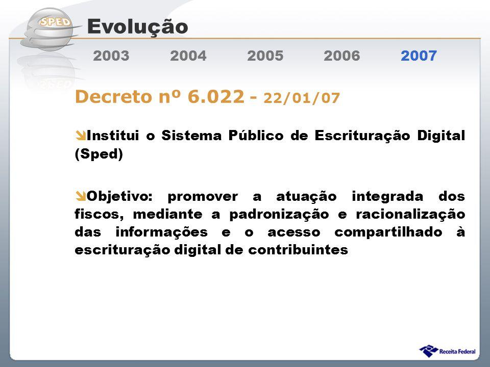 Evolução Decreto nº 6.022 - 22/01/07 2003 2004 2005 2006 2007