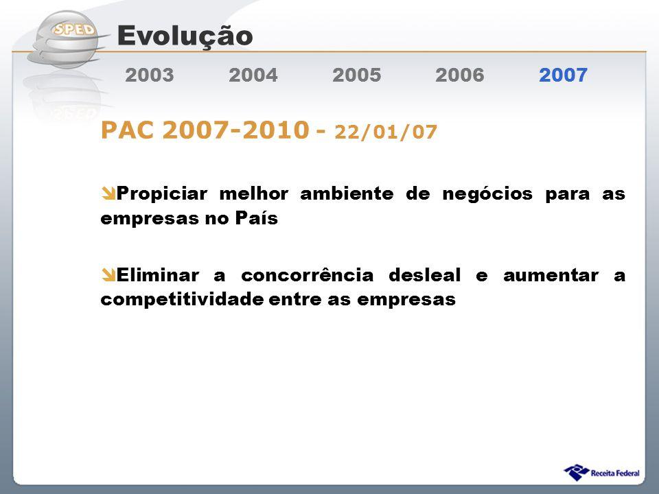 Evolução 2003 2004 2005 2006 2007. PAC 2007-2010 - 22/01/07.