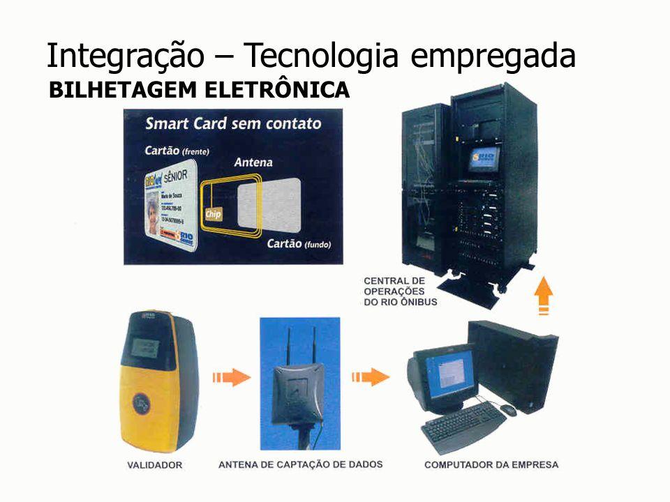 Integração – Tecnologia empregada