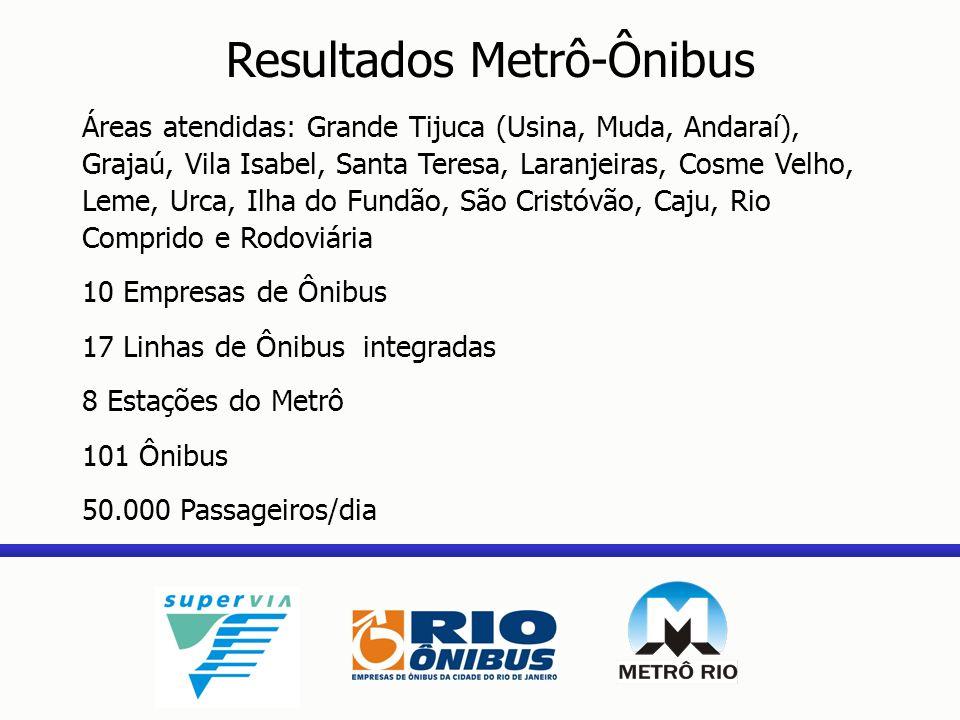 Resultados Metrô-Ônibus