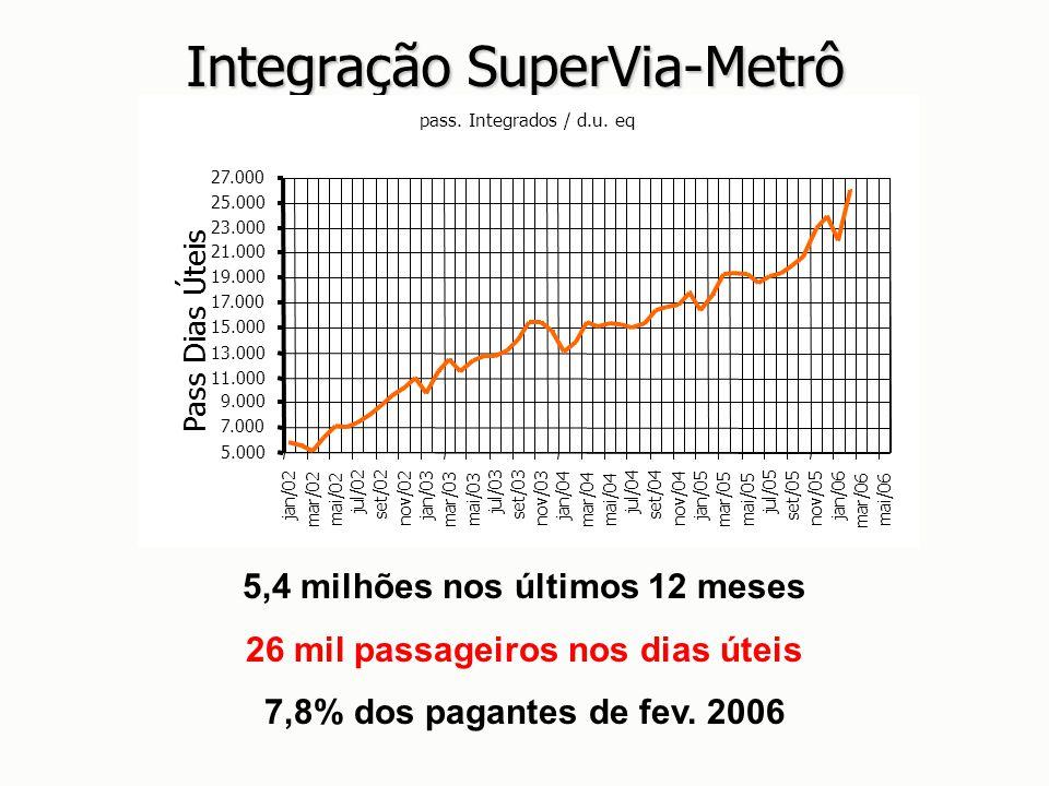 Integração SuperVia-Metrô
