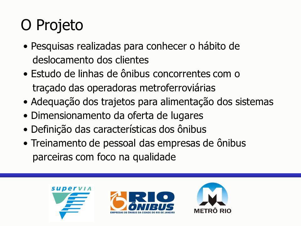 O Projeto Pesquisas realizadas para conhecer o hábito de deslocamento dos clientes.