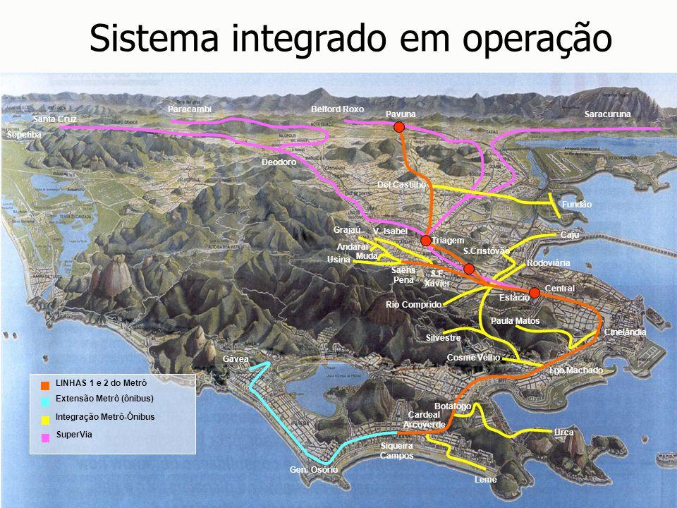Sistema integrado em operação