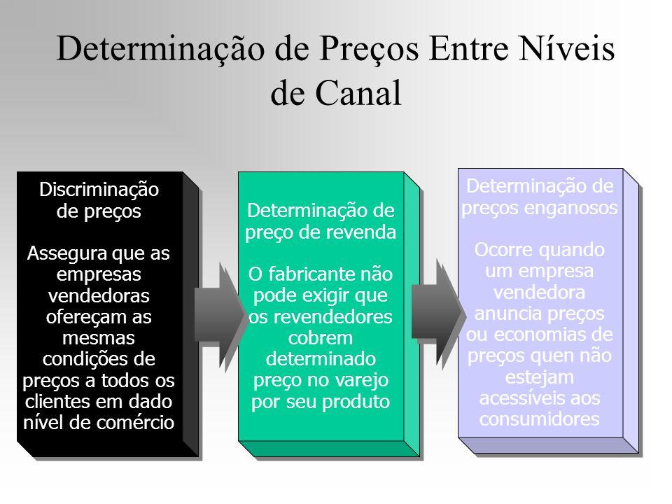 Determinação de Preços Entre Níveis de Canal