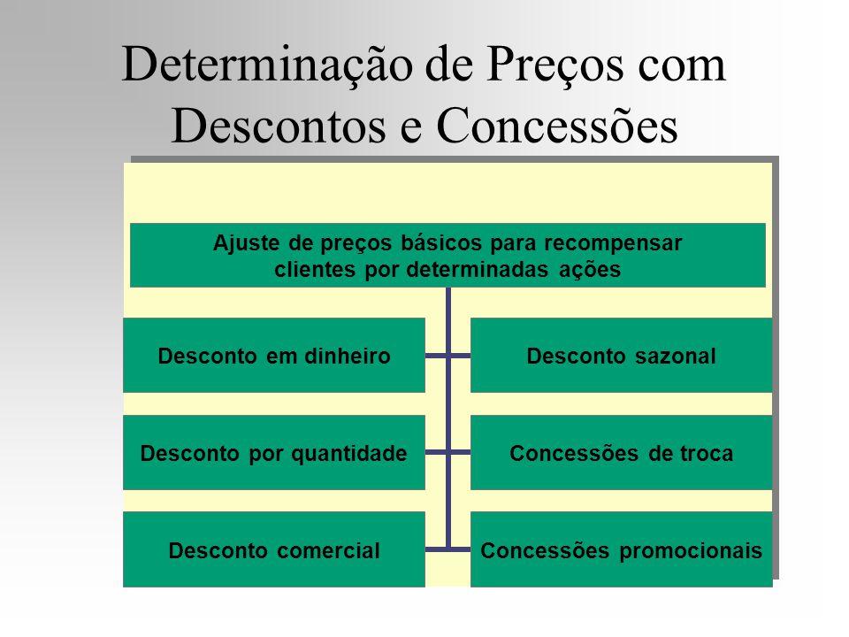 Determinação de Preços com Descontos e Concessões