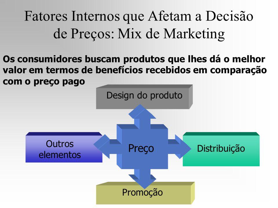 Fatores Internos que Afetam a Decisão de Preços: Mix de Marketing