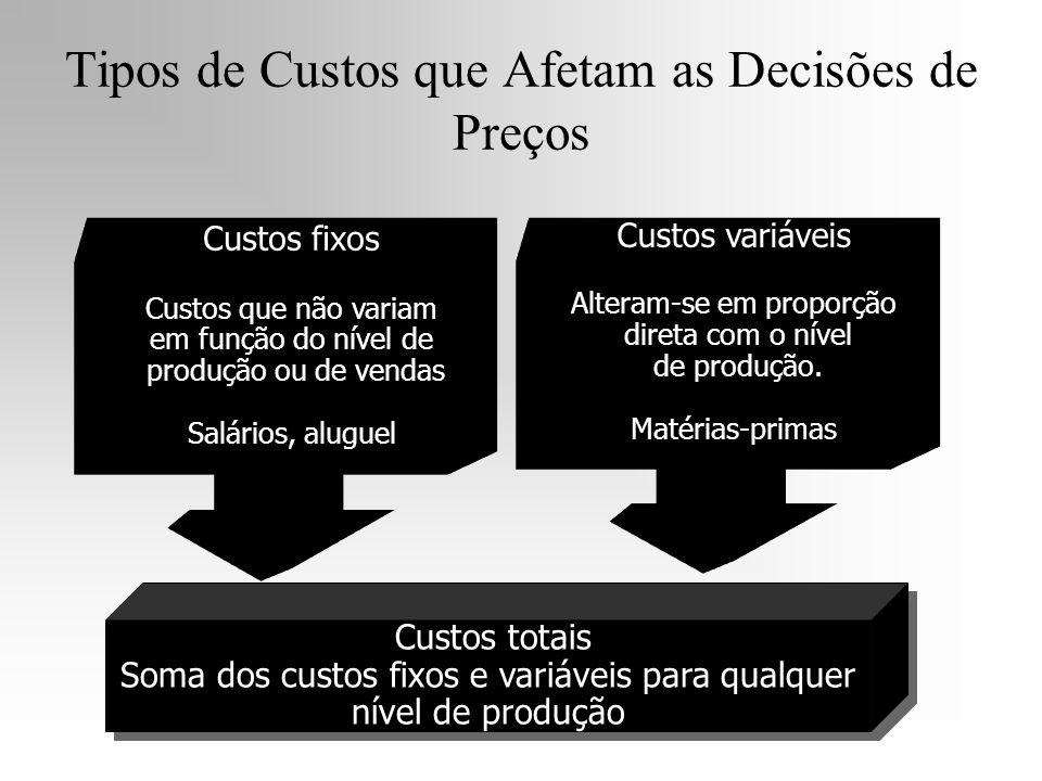 Tipos de Custos que Afetam as Decisões de Preços