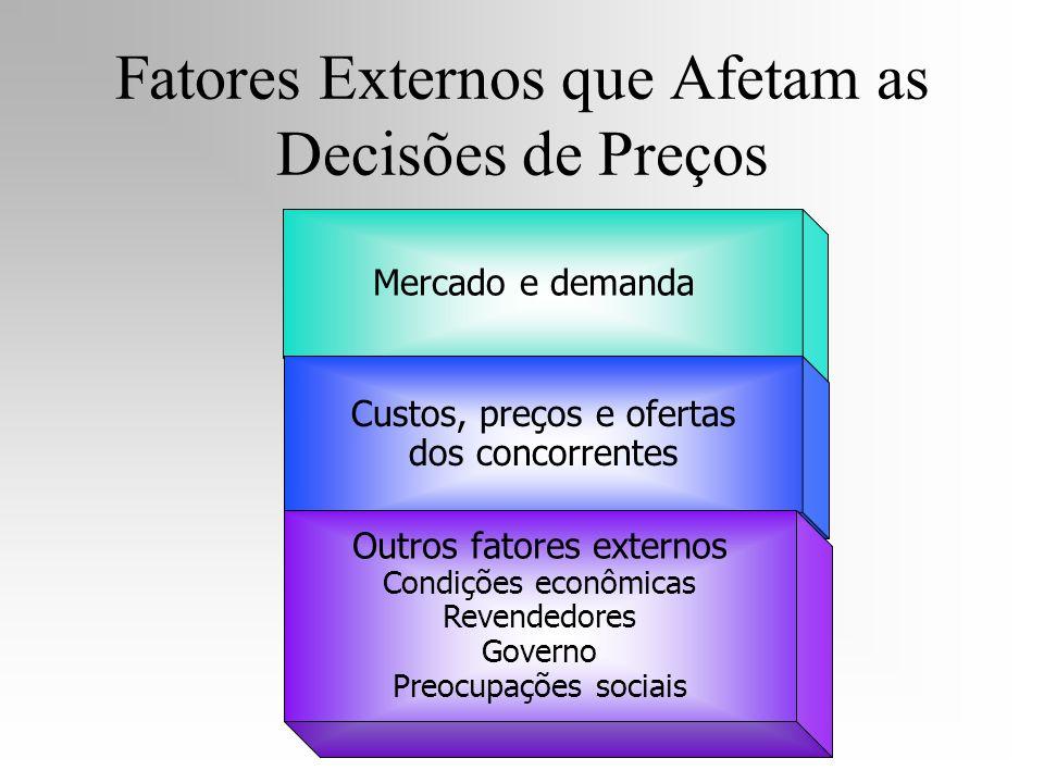 Fatores Externos que Afetam as Decisões de Preços