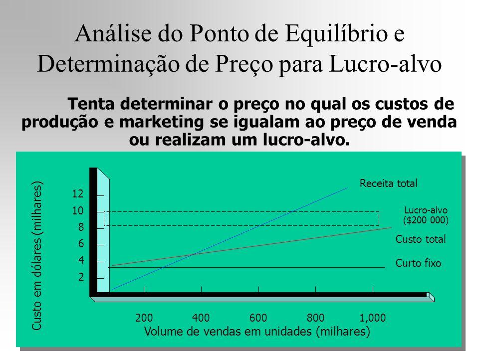 Análise do Ponto de Equilíbrio e Determinação de Preço para Lucro-alvo