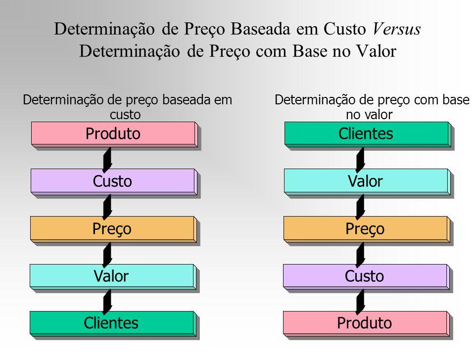 Determinação de Preço Baseada em Custo Versus Determinação de Preço com Base no Valor